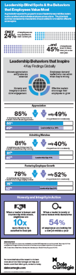 Leadership Blindspots & the Behaviors that Employees Value Most infographic